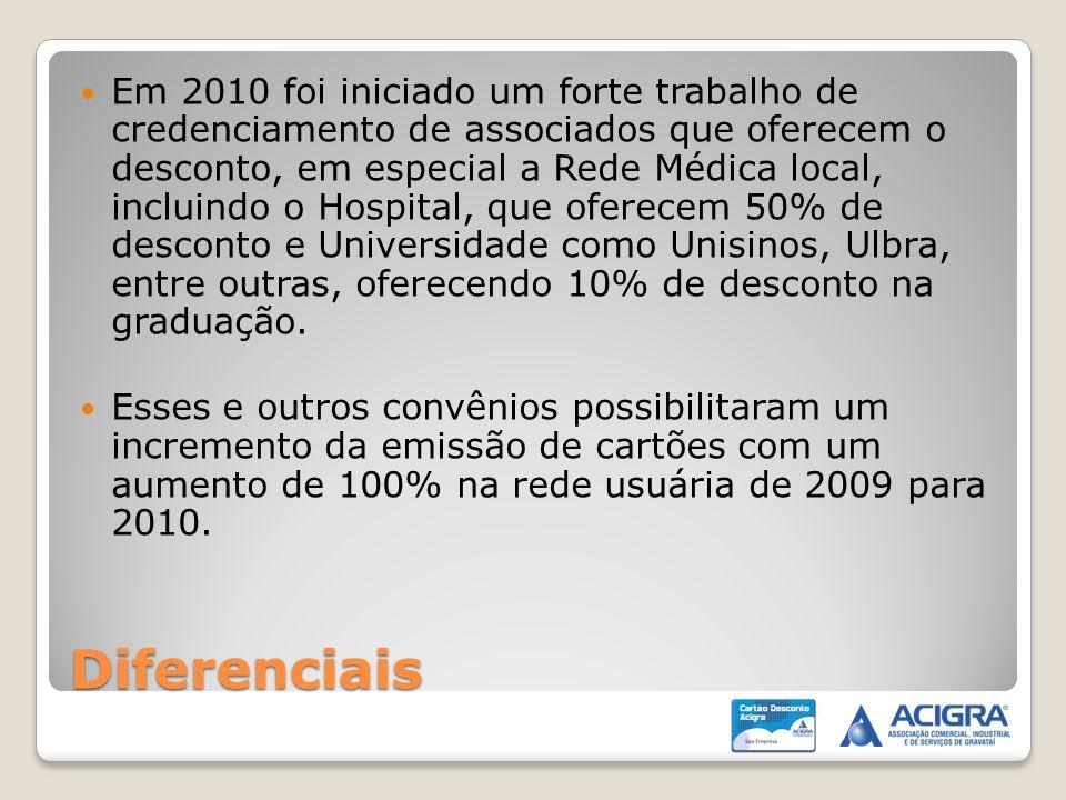 Diferenciais Em 2010 foi iniciado um forte trabalho de credenciamento de associados que oferecem o desconto, em especial a Rede Médica local, incluind