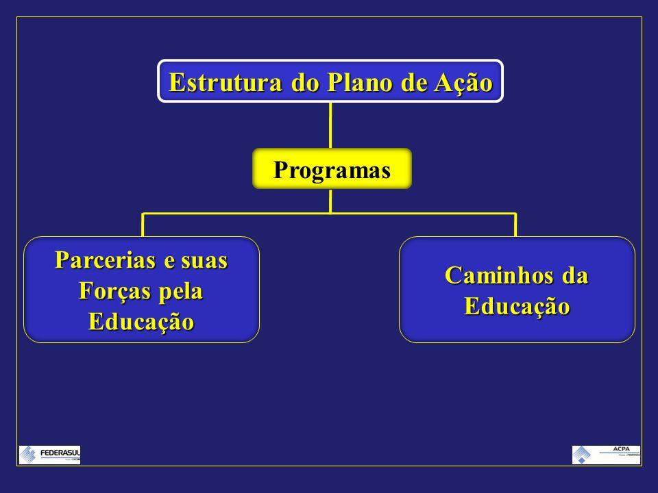 Estrutura do Plano de Ação Parcerias e suas Forças pela Educação Programas Caminhos da Educação