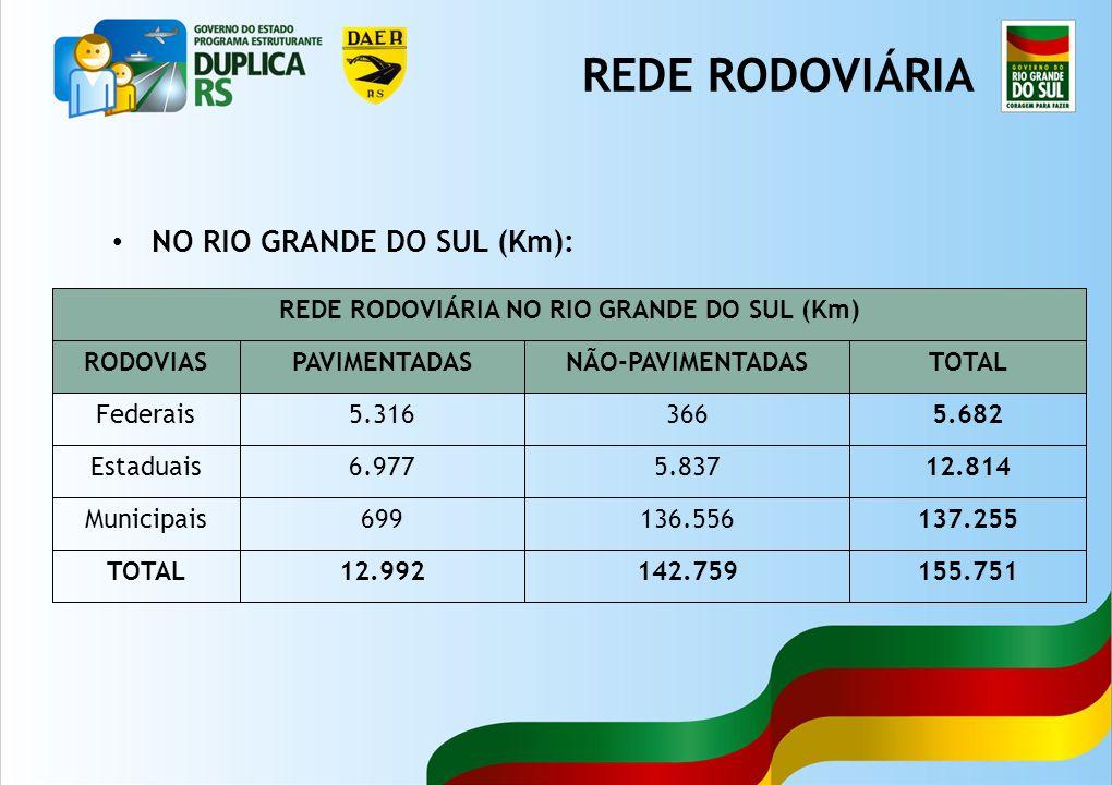 2 NO RIO GRANDE DO SUL (Km): REDE RODOVIÁRIA NO RIO GRANDE DO SUL (Km) RODOVIASPAVIMENTADASNÃO-PAVIMENTADASTOTAL Federais5.3163665.682 Estaduais6.9775.83712.814 Municipais699136.556137.255 TOTAL12.992142.759155.751 REDE RODOVIÁRIA