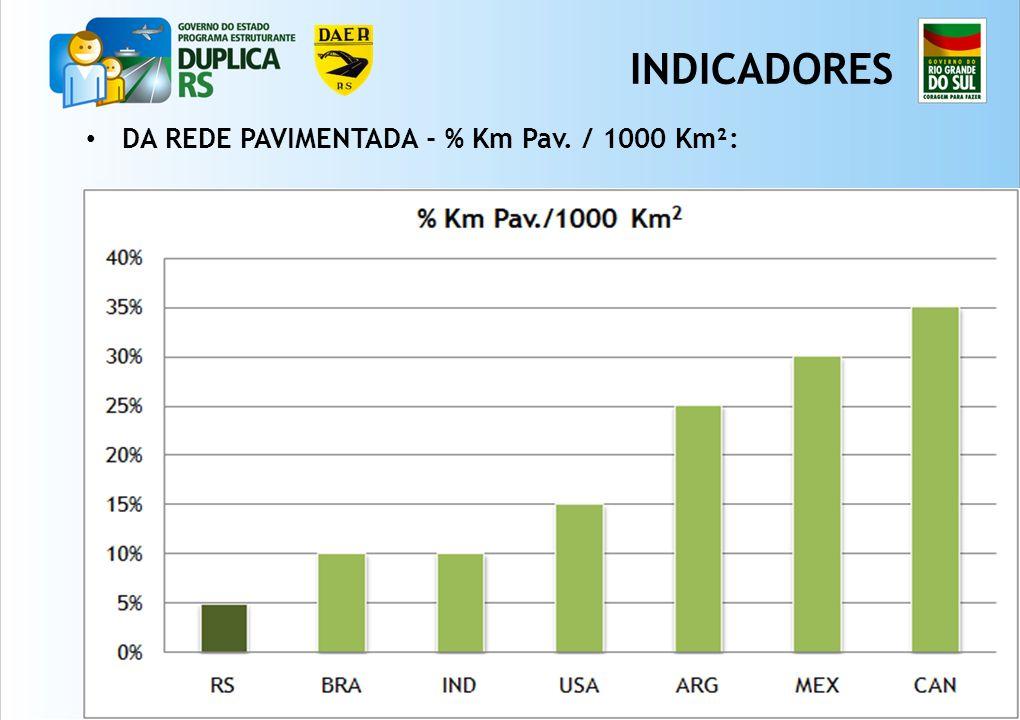 4 DA REDE PAVIMENTADA - % Km Pav. / 1000 Km²: INDICADORES