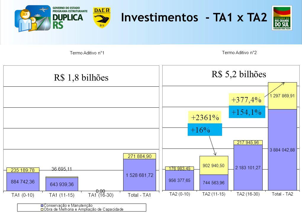 41 +16% +2361% +154,1% +377,4% Investimentos - TA1 x TA2 R$ 1,8 bilhões R$ 5,2 bilhões