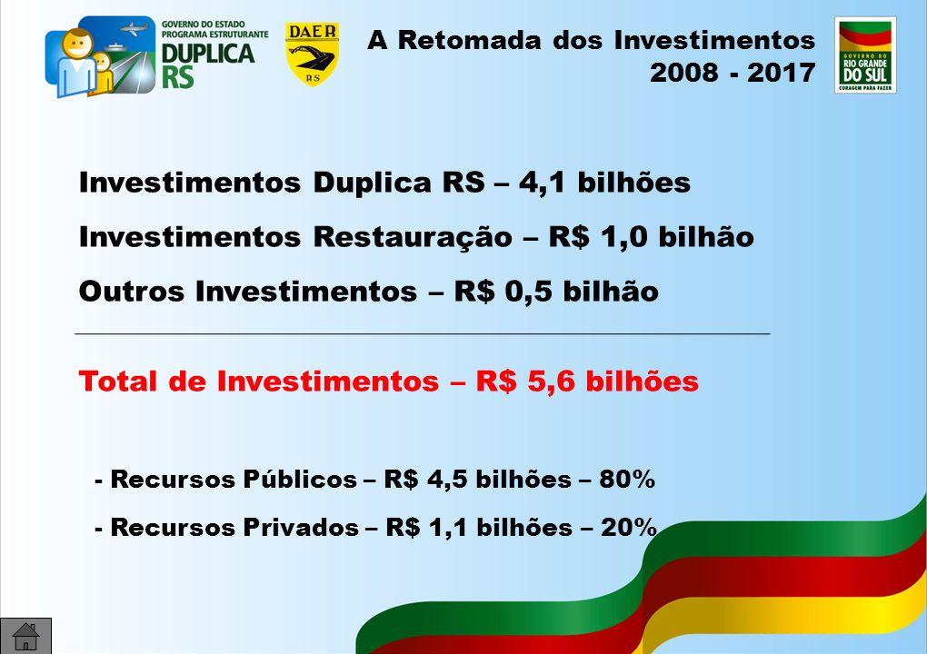 42 A Retomada dos Investimentos 2008 - 2017 Investimentos Duplica RS – 4,1 bilhões Investimentos Restauração – R$ 1,0 bilhão Outros Investimentos – R$ 0,5 bilhão Total de Investimentos – R$ 5,6 bilhões - Recursos Públicos – R$ 4,5 bilhões – 80% - Recursos Privados – R$ 1,1 bilhões – 20%
