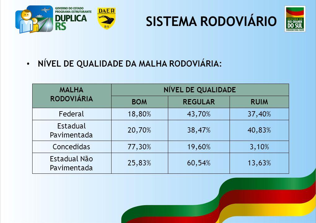 6 NÍVEL DE QUALIDADE DA MALHA RODOVIÁRIA: MALHA RODOVIÁRIA NÍVEL DE QUALIDADE BOMREGULARRUIM Federal18,80%43,70%37,40% Estadual Pavimentada 20,70%38,47%40,83% Concedidas77,30%19,60%3,10% Estadual Não Pavimentada 25,83%60,54%13,63% SISTEMA RODOVIÁRIO