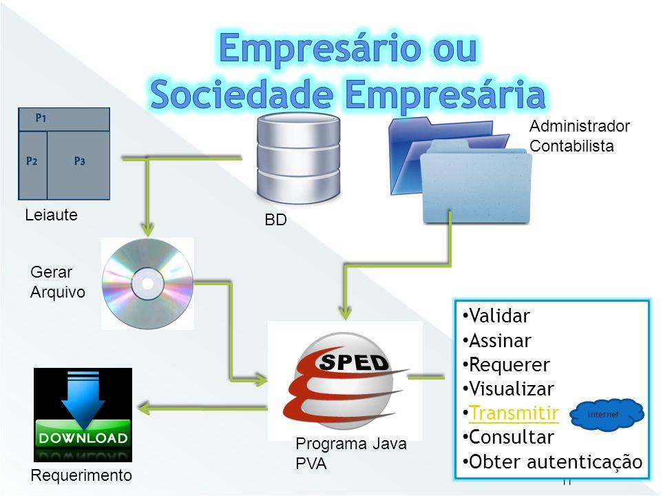 11 Leiaute BD Gerar Arquivo Requerimento Programa Java PVA Administrador Contabilista Validar Assinar Requerer Visualizar Transmitir Consultar Obter a