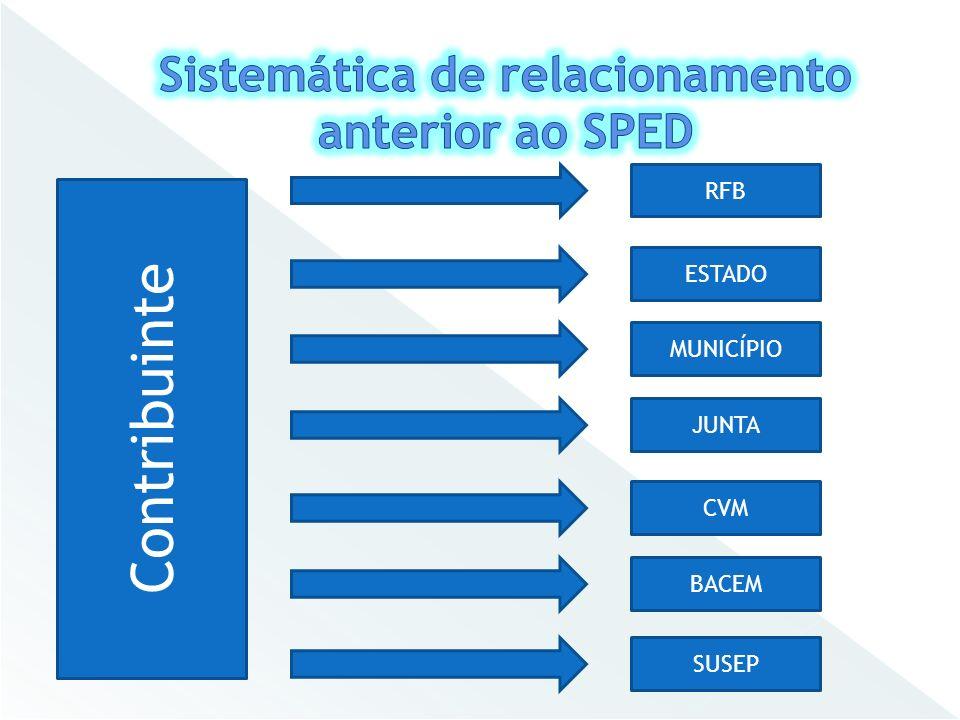 Contribuinte RFB BACEM ESTADO MUNICÍPIO JUNTA CVM SUSEP