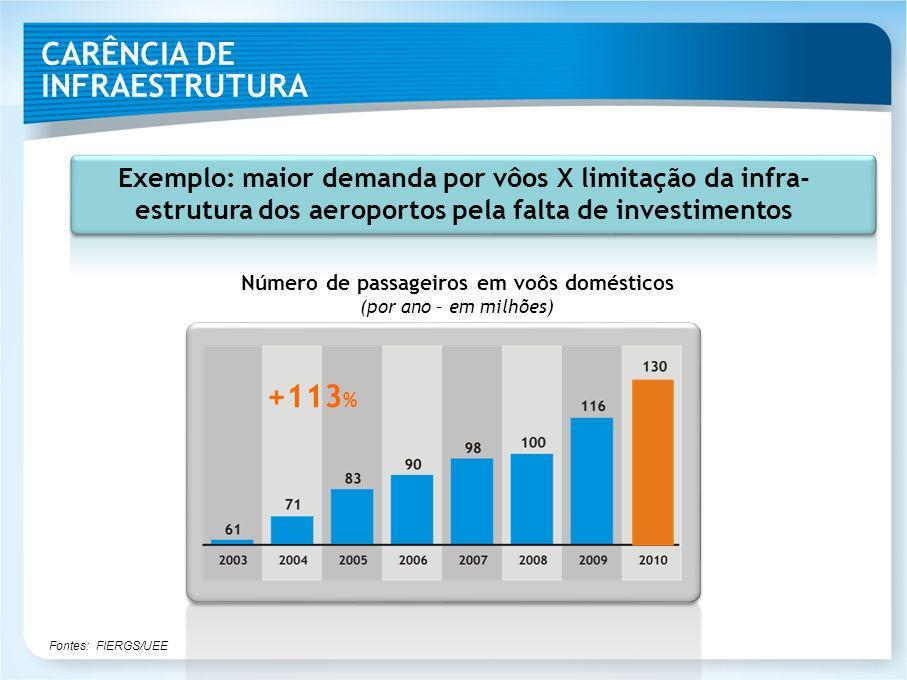 CARÊNCIA DE INFRAESTRUTURA Número de passageiros em voôs domésticos (por ano – em milhões) Fontes: FIERGS/UEE +113 % Exemplo: maior demanda por vôos X