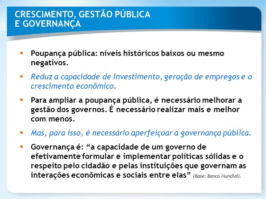CRESCIMENTO, GESTÃO PÚBLICA E GOVERNANÇA Poupança pública: níveis históricos baixos ou mesmo negativos. Reduz a capacidade de investimento, geração de