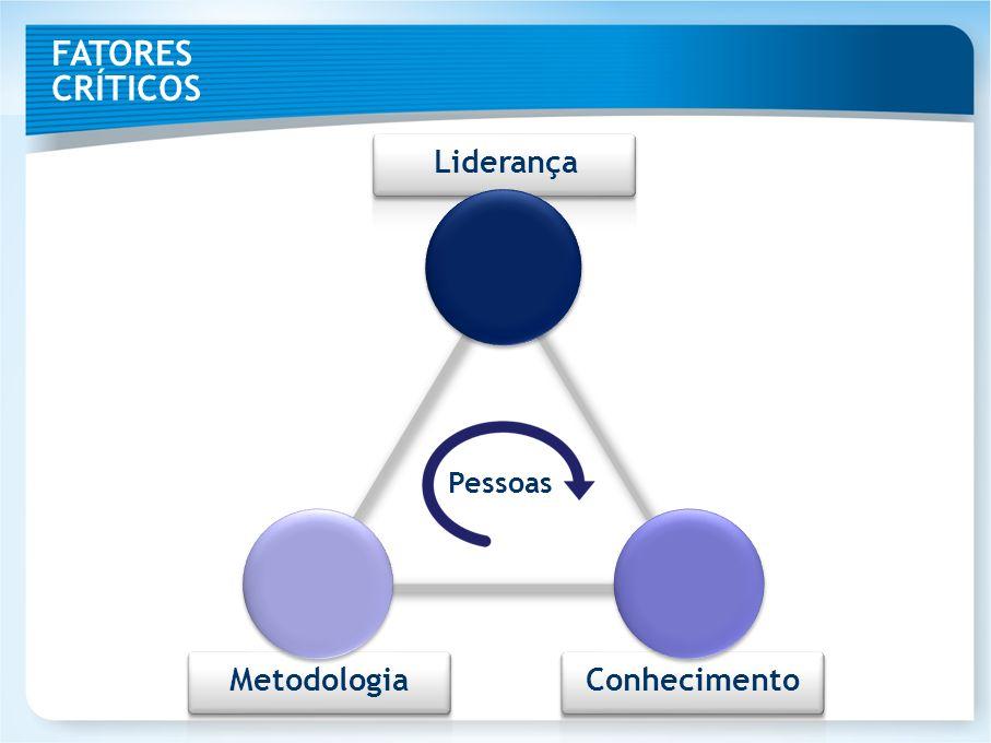 Liderança Metodologia Conhecimento Pessoas FATORES CRÍTICOS