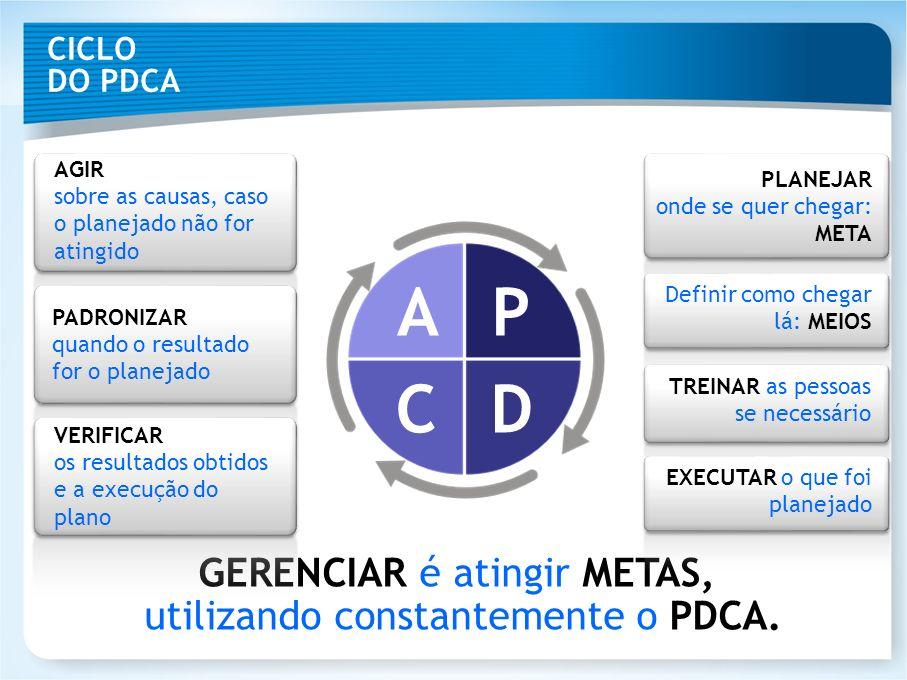 GERENCIAR é atingir METAS, utilizando constantemente o PDCA. CICLO DO PDCA AP CD AGIR sobre as causas, caso o planejado não for atingido PADRONIZAR qu