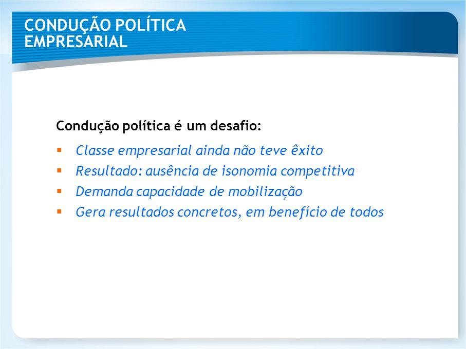 CONDUÇÃO POLÍTICA EMPRESARIAL Condução política é um desafio: Classe empresarial ainda não teve êxito Resultado: ausência de isonomia competitiva Dema
