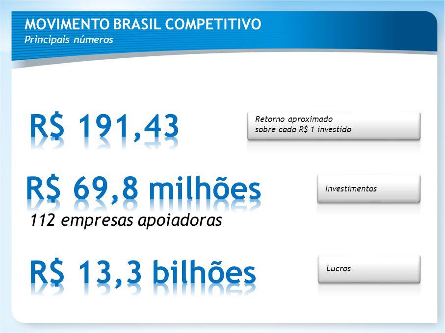 MOVIMENTO BRASIL COMPETITIVO Principais números 112 empresas apoiadoras Retorno aproximado sobre cada R$ 1 investido Investimentos Lucros