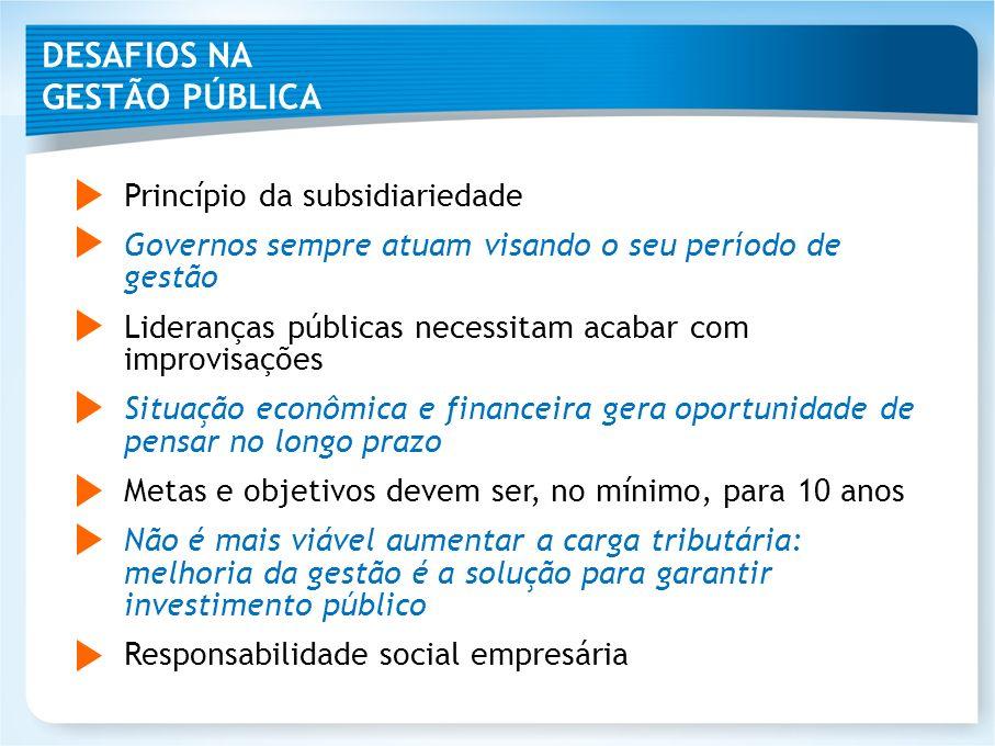 DESAFIOS NA GESTÃO PÚBLICA Princípio da subsidiariedade Governos sempre atuam visando o seu período de gestão Lideranças públicas necessitam acabar co