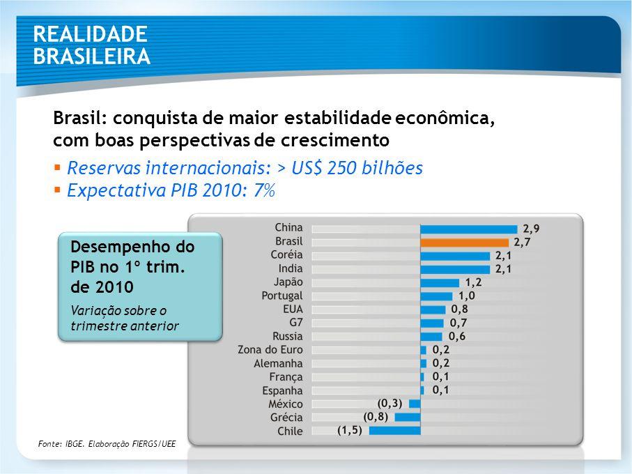 REALIDADE BRASILEIRA Brasil: conquista de maior estabilidade econômica, com boas perspectivas de crescimento Reservas internacionais: > US$ 250 bilhõe