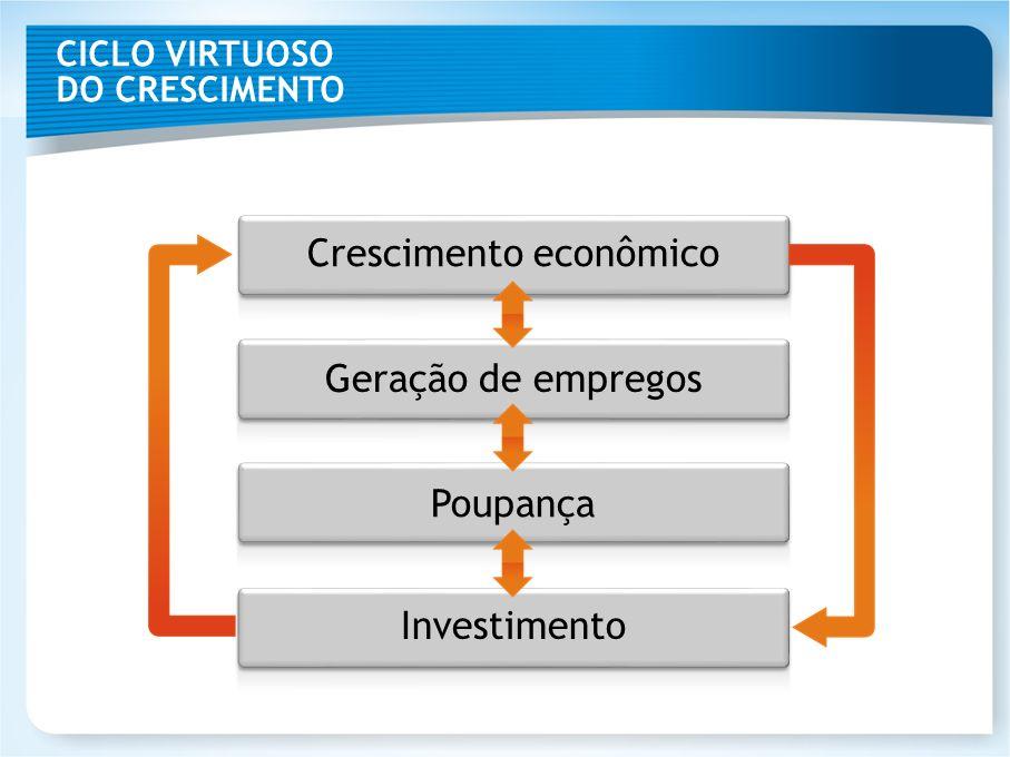 CICLO VIRTUOSO DO CRESCIMENTO Crescimento econômico Geração de empregos Poupança Investimento