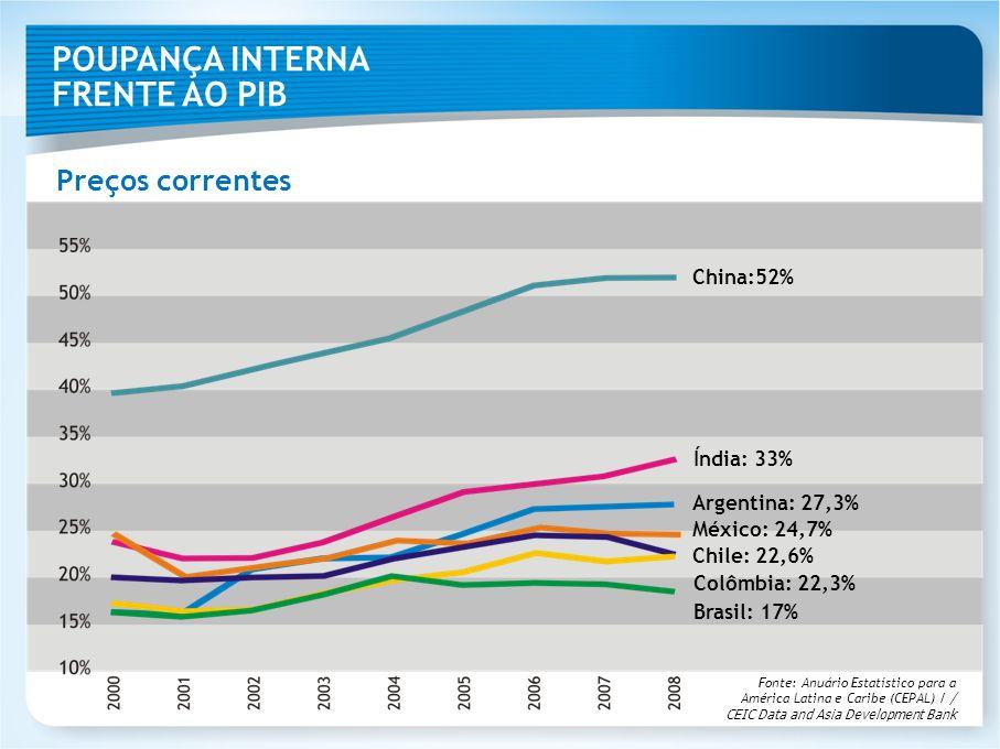 INVESTIMENTO X CRESCIMENTO Estudo sobre o investimento necessário para alcançar certas taxas de crescimento Taxa de Investimento (% PIB) Crescimento do PIB (%) 16,41,5 17,92,0 19,52,5 21,03,0 22,53,5 24,04,0 25,54,5 Exemplos: Brasil e China Taxa de investimento (% PIB) Crescimento do PIB (%) Ano BrasilChinaBrasilChina 199420,834,55,9 13,0 199717,431,83,4 9,3 199915,733,50,3 7,6 200117,034,61,3 8,3 200315,339,21,1 10,0 200515,940,93,2 10,4 200717,440,46,1 13,0 200818,640,25,1 9,6 200916,740,0E-0,2 8,7 Fontes: BRADESCO (estudo) e International Monetary Fund, World Economic Outlook Database, Abril 2010 Considerando a relação capital/ produto encontrada na economia brasileira, que é de 2,7.