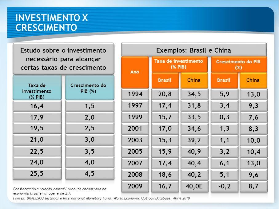 INVESTIMENTO X CRESCIMENTO Estudo sobre o investimento necessário para alcançar certas taxas de crescimento Taxa de Investimento (% PIB) Crescimento d