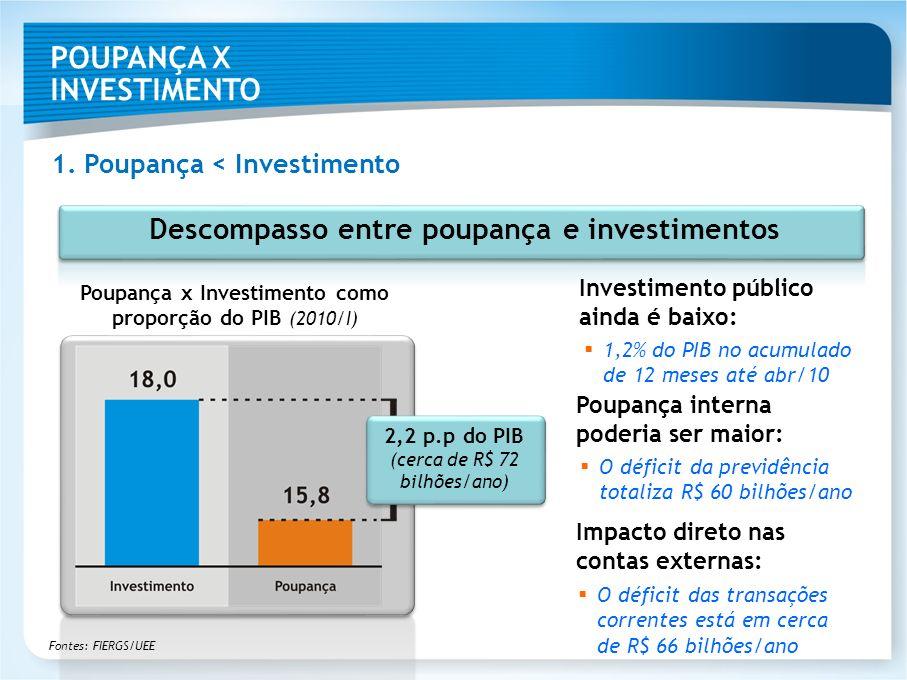 Poupança x Investimento como proporção do PIB (2010/I) Descompasso entre poupança e investimentos 1. Poupança < Investimento 2,2 p.p do PIB (cerca de