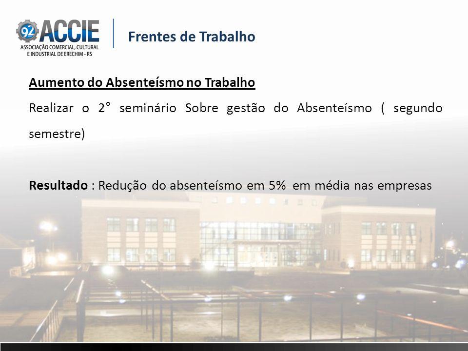 Frentes de Trabalho Aumento do Absenteísmo no Trabalho Realizar o 2° seminário Sobre gestão do Absenteísmo ( segundo semestre) Resultado : Redução do absenteísmo em 5% em média nas empresas