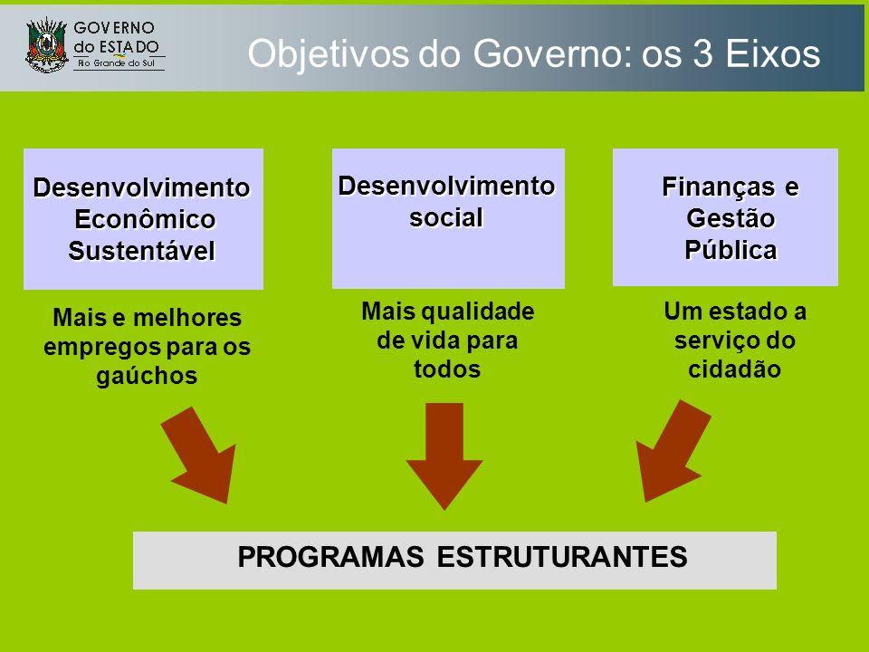 Objetivos do Governo: os 3 Eixos PROGRAMAS ESTRUTURANTES Desenvolvimentosocial Finanças e Gestão Pública Desenvolvimento Econômico Sustentável Econômi