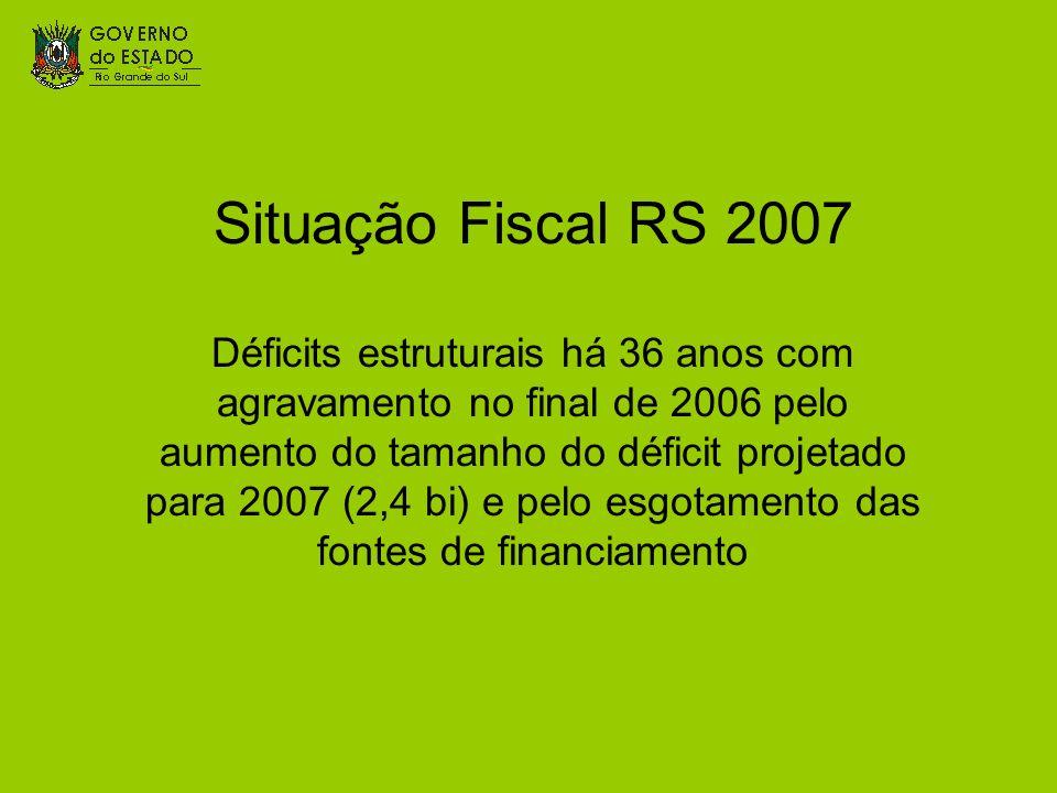 Situação Fiscal RS 2007 Déficits estruturais há 36 anos com agravamento no final de 2006 pelo aumento do tamanho do déficit projetado para 2007 (2,4 b