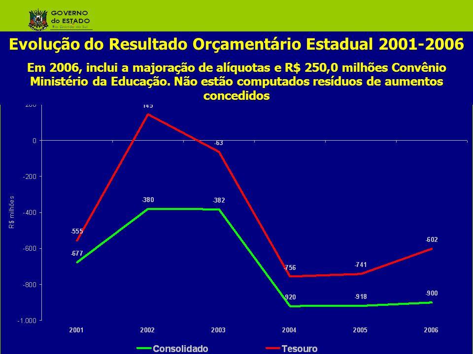 Evolução do Resultado Orçamentário Estadual 2001-2006 Em 2006, inclui a majoração de alíquotas e R$ 250,0 milhões Convênio Ministério da Educação. Não