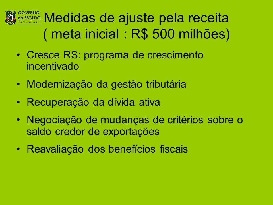 Medidas de ajuste pela receita ( meta inicial : R$ 500 milhões) Cresce RS: programa de crescimento incentivado Modernização da gestão tributária Recup