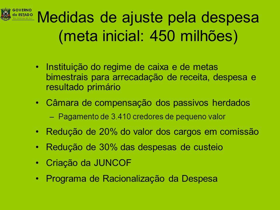 Medidas de ajuste pela despesa (meta inicial: 450 milhões) Instituição do regime de caixa e de metas bimestrais para arrecadação de receita, despesa e