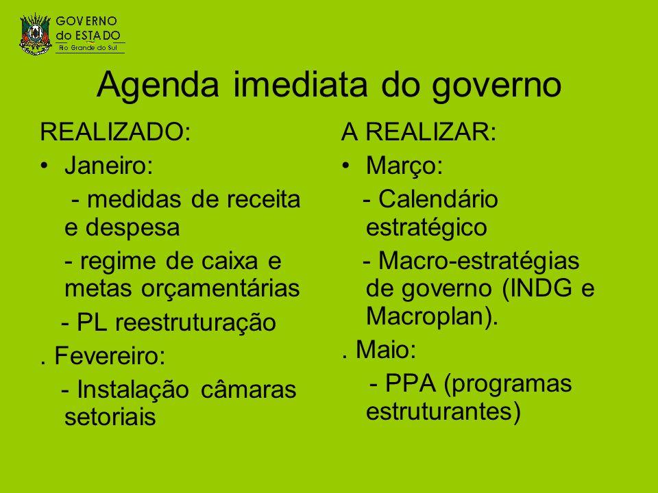 Agenda imediata do governo REALIZADO: Janeiro: - medidas de receita e despesa - regime de caixa e metas orçamentárias - PL reestruturação. Fevereiro: