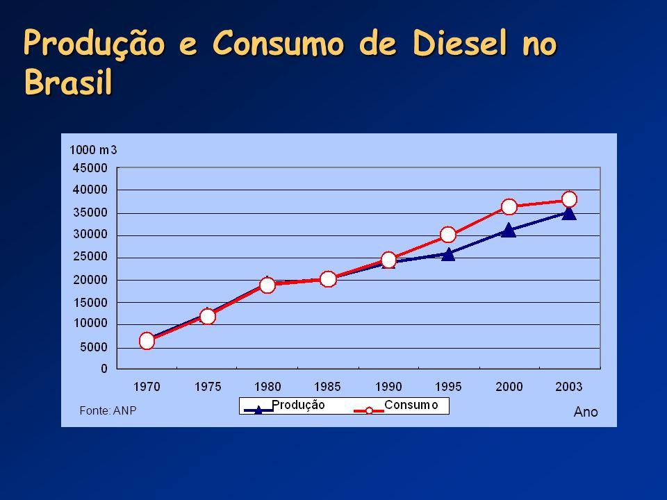 Produção e Consumo de Diesel no Brasil Fonte: ANP Ano