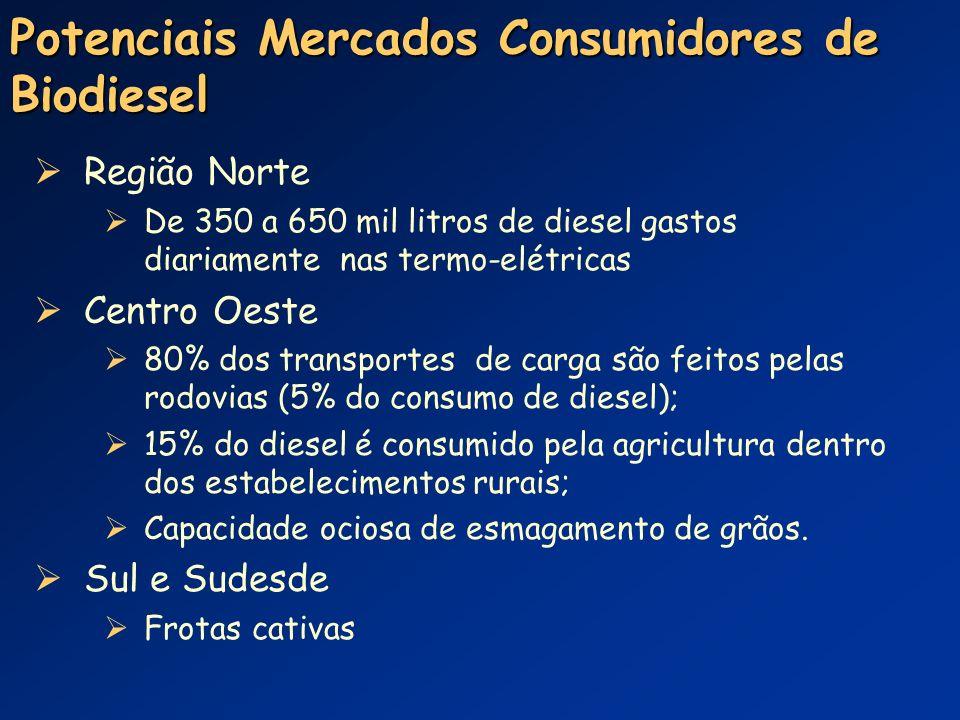 Potenciais Mercados Consumidores de Biodiesel Região Norte De 350 a 650 mil litros de diesel gastos diariamente nas termo-elétricas Centro Oeste 80% d