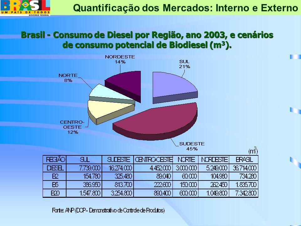 Brasil - Consumo de Diesel por Região, ano 2003, e cenários de consumo potencial de Biodiesel (m 3 ). Quantificação dos Mercados: Interno e Externo