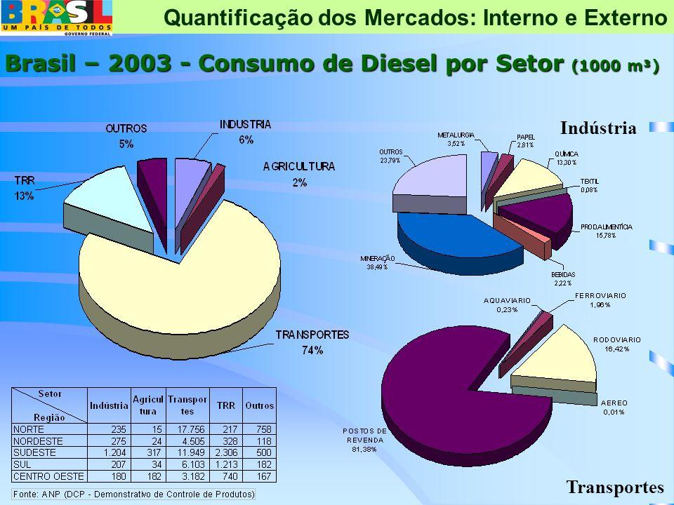 Brasil – 2003 - Consumo de Diesel por Setor (1000 m³) Indústria Transportes Quantificação dos Mercados: Interno e Externo