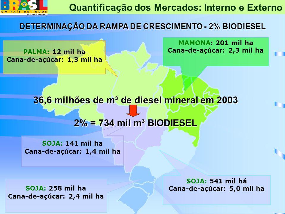 MAMONA: 201 mil ha Cana-de-açúcar: 2,3 mil ha SOJA: 541 mil há Cana-de-açúcar: 5,0 mil ha PALMA: 12 mil ha Cana-de-açúcar: 1,3 mil ha SOJA: 141 mil ha