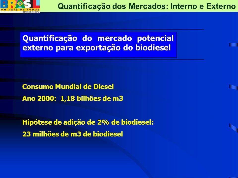 Quantificação do mercado potencial externo para exportação do biodiesel Quantificação dos Mercados: Interno e Externo Consumo Mundial de Diesel Ano 20