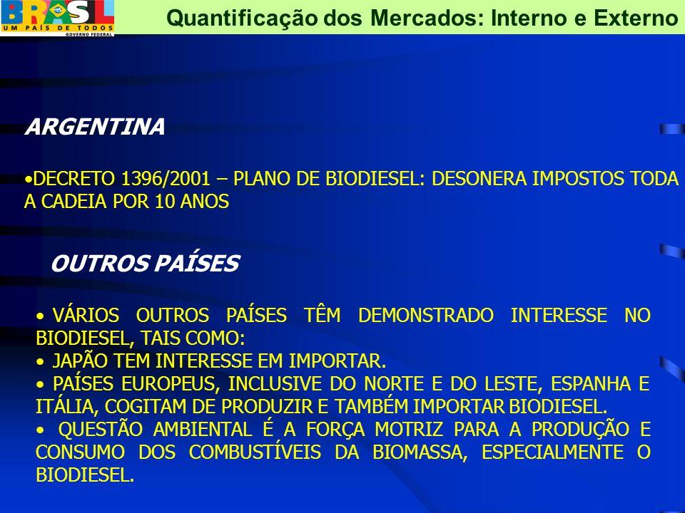 ARGENTINA DECRETO 1396/2001 – PLANO DE BIODIESEL: DESONERA IMPOSTOS TODA A CADEIA POR 10 ANOS OUTROS PAÍSES VÁRIOS OUTROS PAÍSES TÊM DEMONSTRADO INTER