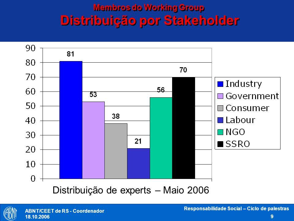 ABNT/CEET de RS - Coordenador 18.10.2006 Responsabilidade Social – Ciclo de palestras 10 Distribuição por Gênero