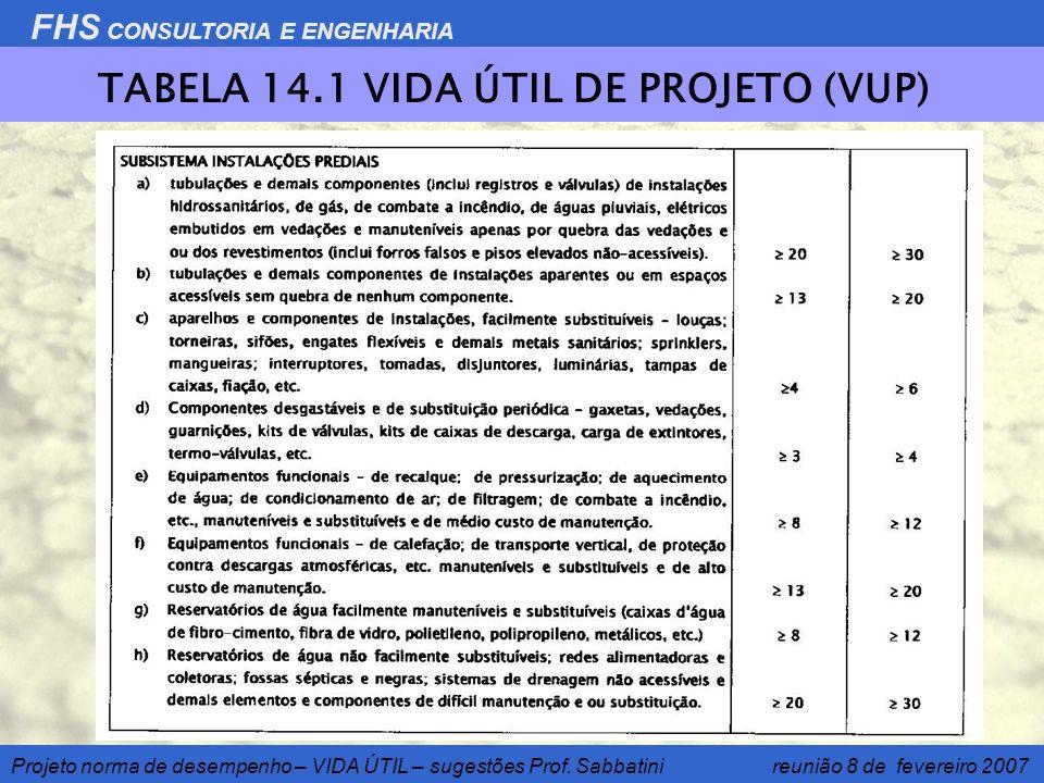 FHS CONSULTORIA E ENGENHARIA Projeto norma de desempenho – VIDA ÚTIL – sugestões Prof. Sabbatini reunião 8 de fevereiro 2007 TABELA 14.1 VIDA ÚTIL DE