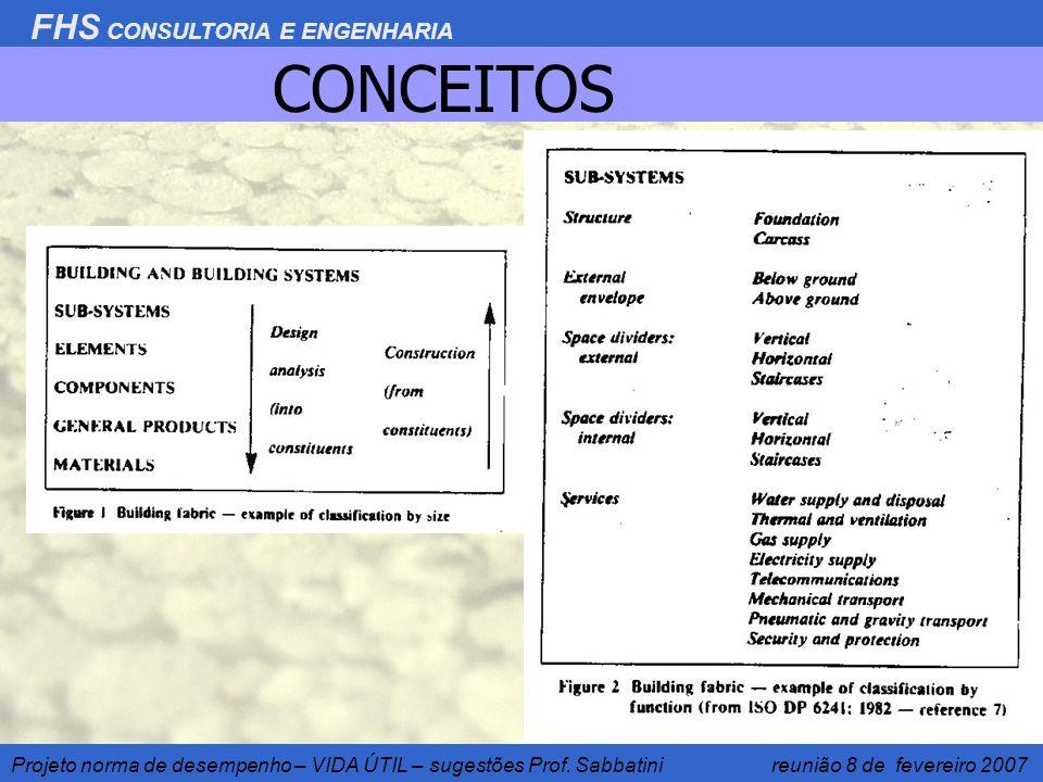 FHS CONSULTORIA E ENGENHARIA Projeto norma de desempenho – VIDA ÚTIL – sugestões Prof. Sabbatini reunião 8 de fevereiro 2007 CONCEITOS