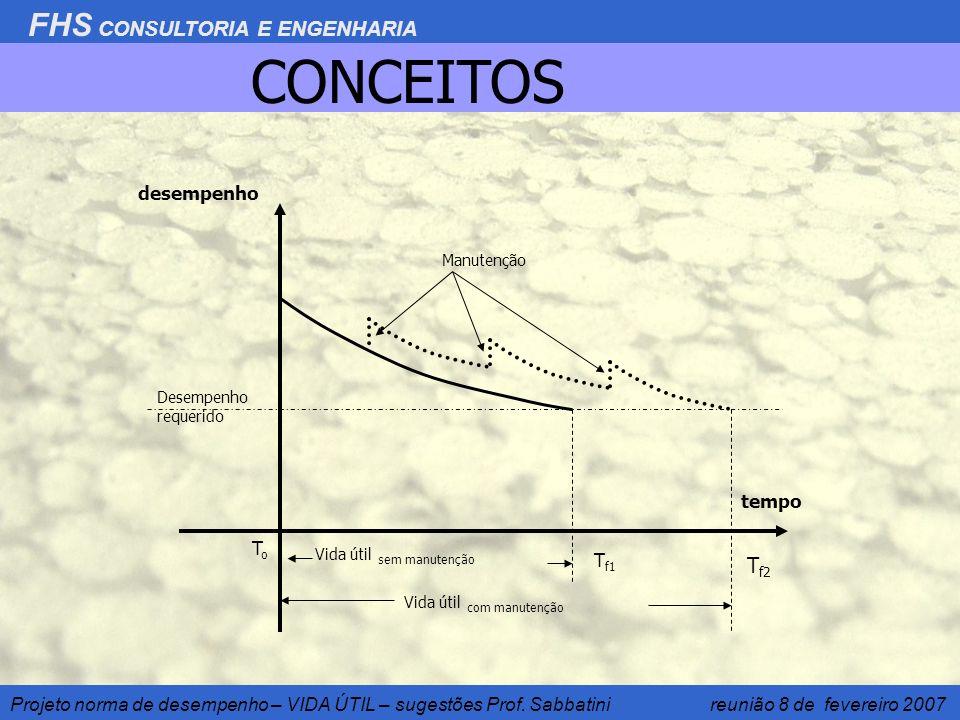 FHS CONSULTORIA E ENGENHARIA Projeto norma de desempenho – VIDA ÚTIL – sugestões Prof. Sabbatini reunião 8 de fevereiro 2007 CONCEITOS tempo Manutençã