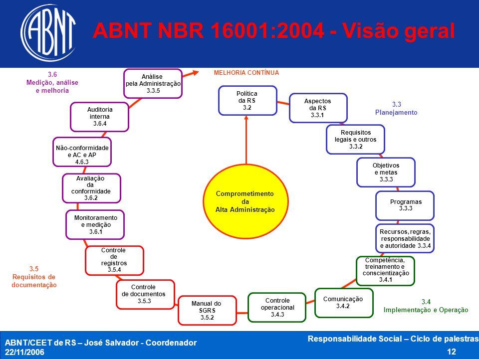 ABNT/CEET de RS – José Salvador - Coordenador 22/11/2006 Responsabilidade Social – Ciclo de palestras 12 Comprometimento da Alta Administração Polític