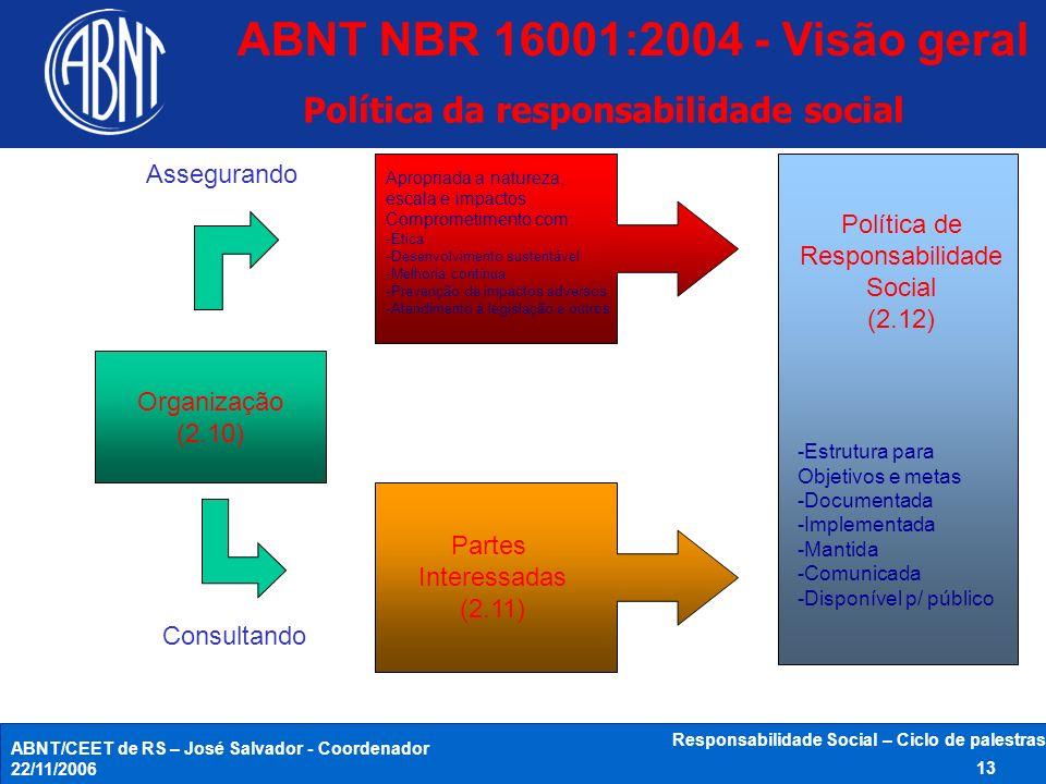ABNT/CEET de RS – José Salvador - Coordenador 22/11/2006 Responsabilidade Social – Ciclo de palestras 13 Organização (2.10) Consultando Assegurando Ap