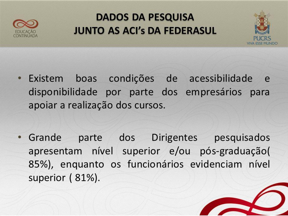50% dos questionários respondidos pertencem a ACI de Santa Rosa, os demais dividem-se entre o município de Pelotas e de Rio Grande.