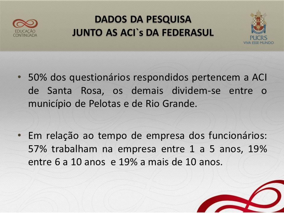 50% dos questionários respondidos pertencem a ACI de Santa Rosa, os demais dividem-se entre o município de Pelotas e de Rio Grande. Em relação ao temp