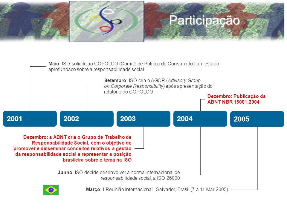 Setembro: ISO cria o AGCR (Advisory Group on Corporate Responsibility) após apresentação do relatório do COPOLCO Maio: ISO solicita ao COPOLCO (Comitê