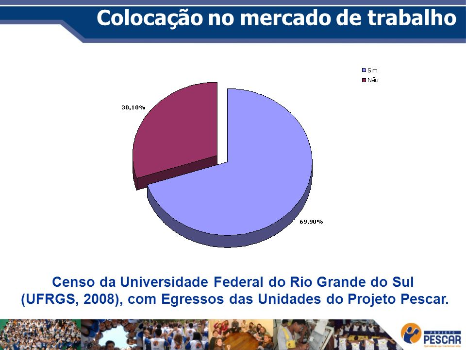 Colocação no mercado de trabalho Censo da Universidade Federal do Rio Grande do Sul (UFRGS, 2008), com Egressos das Unidades do Projeto Pescar.
