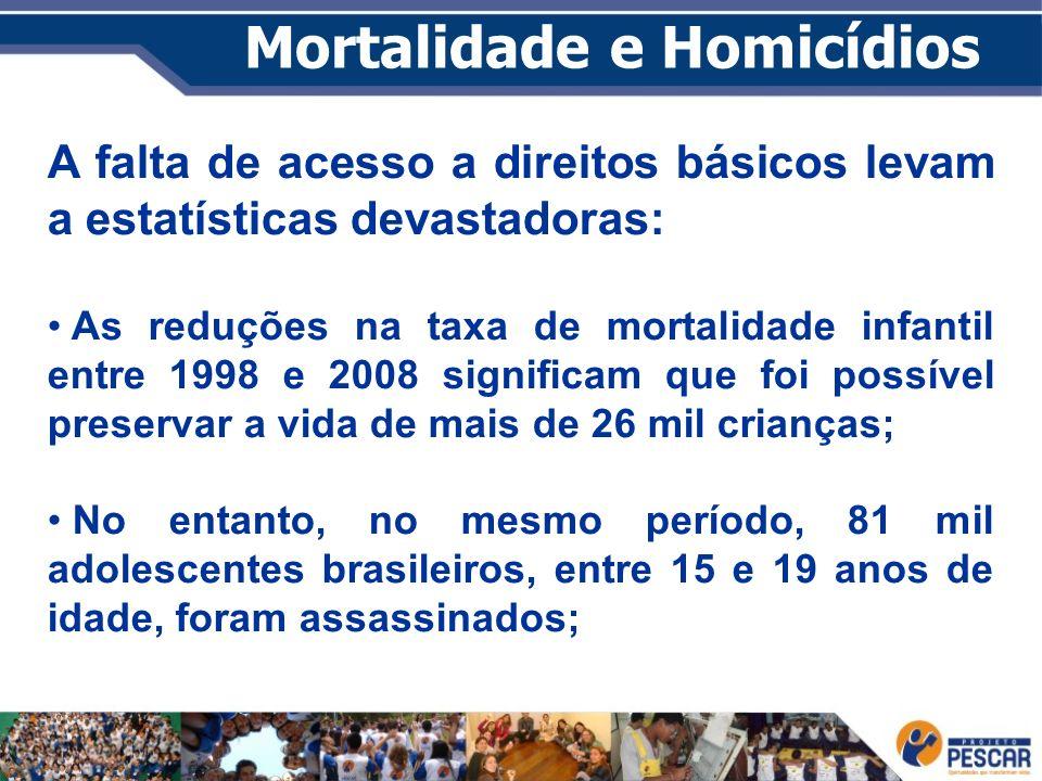 Mortalidade e Homicídios A falta de acesso a direitos básicos levam a estatísticas devastadoras: As reduções na taxa de mortalidade infantil entre 199
