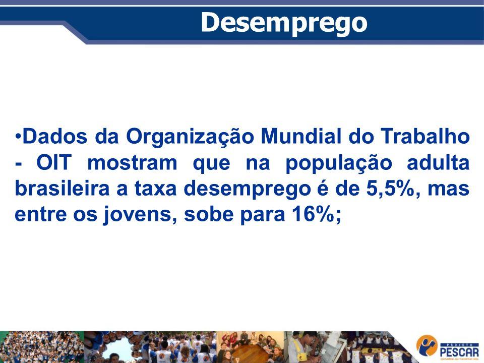 Desemprego Dados da Organização Mundial do Trabalho - OIT mostram que na população adulta brasileira a taxa desemprego é de 5,5%, mas entre os jovens,