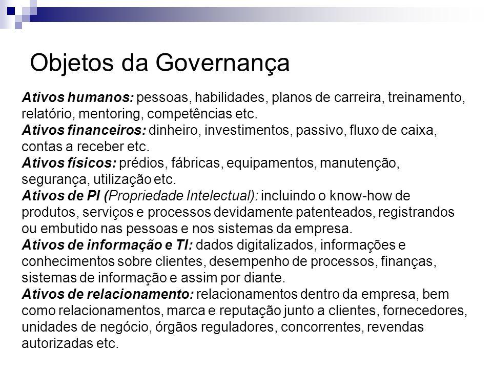 Objetos da Governança Ativos humanos: pessoas, habilidades, planos de carreira, treinamento, relatório, mentoring, competências etc. Ativos financeiro