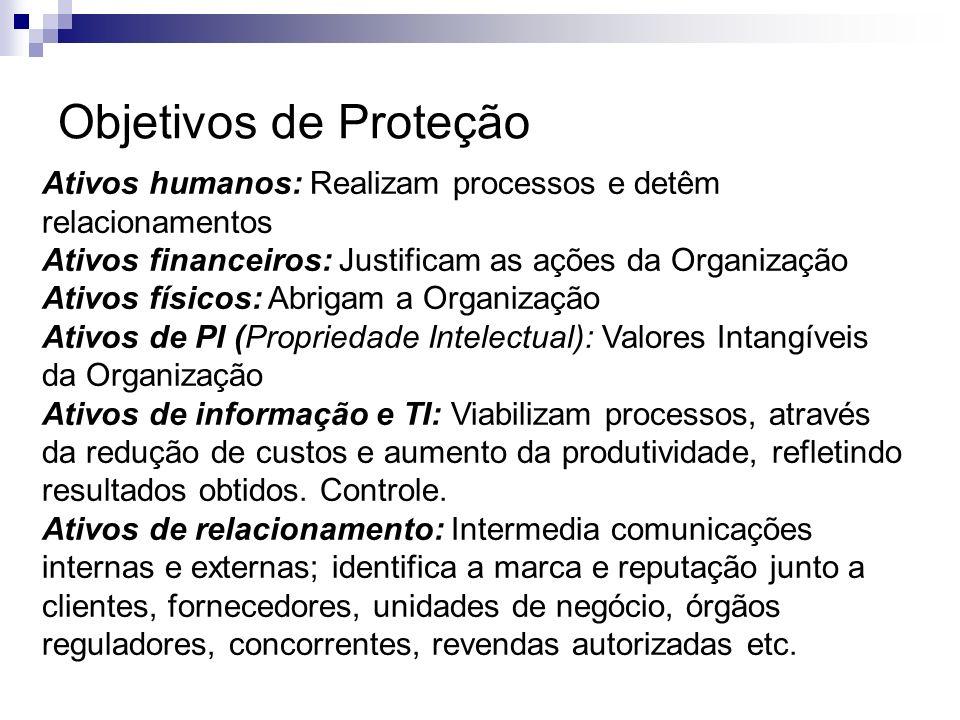 Objetivos de Proteção Ativos humanos: Realizam processos e detêm relacionamentos Ativos financeiros: Justificam as ações da Organização Ativos físicos