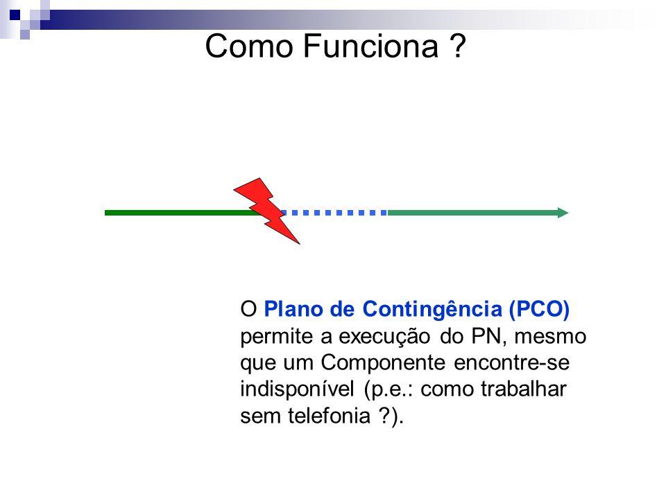O Plano de Contingência (PCO) permite a execução do PN, mesmo que um Componente encontre-se indisponível (p.e.: como trabalhar sem telefonia ?). Como